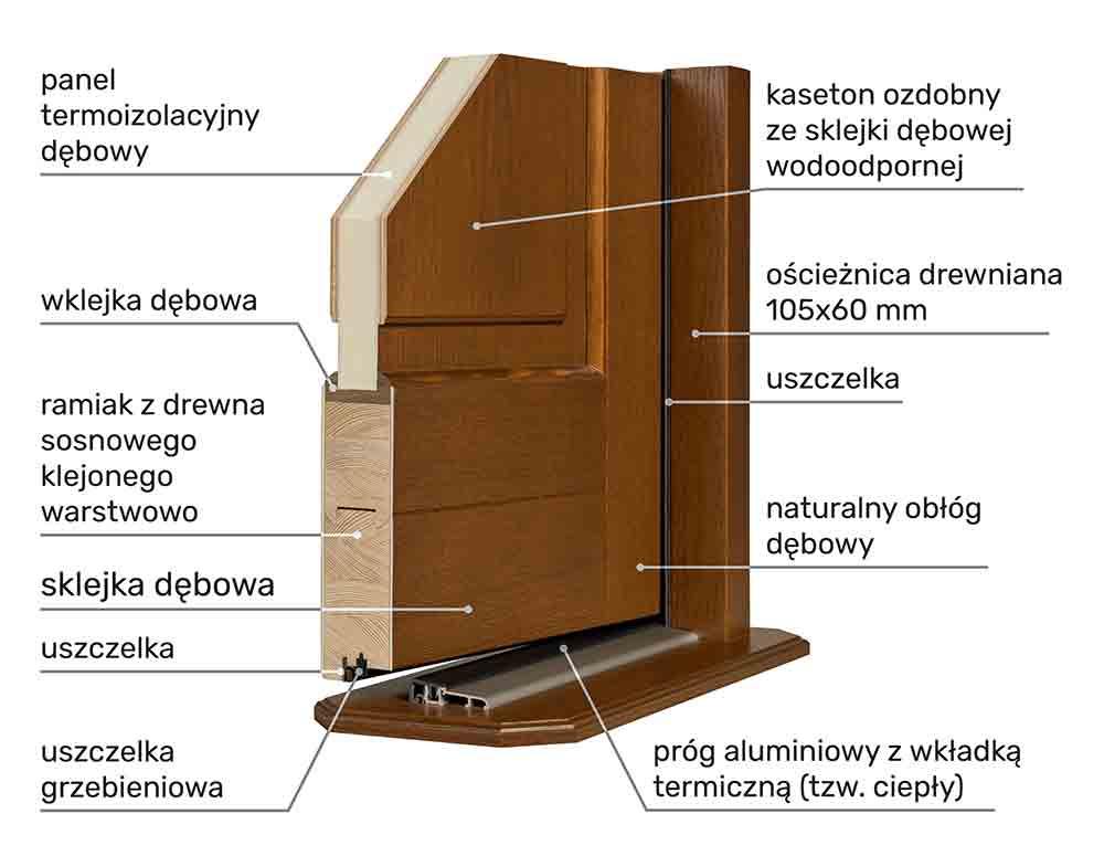 drzwi zewnętrzne płycinowe przylgowe przekrój